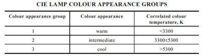Understanding Colour Temperature